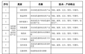 湖北省发布最新版的建筑节能推广、限制和禁止使用技术和产品目录
